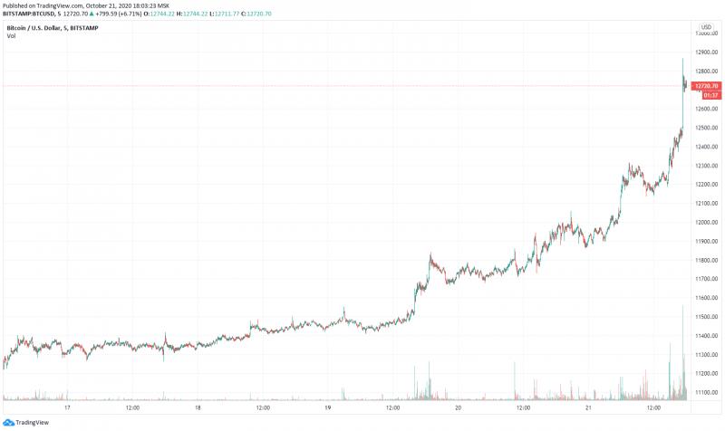 Цена биткоина обновила годовой максимум