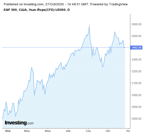 Эксперты ждут роста цены биткоина до $14 000 в самое ближайшее время