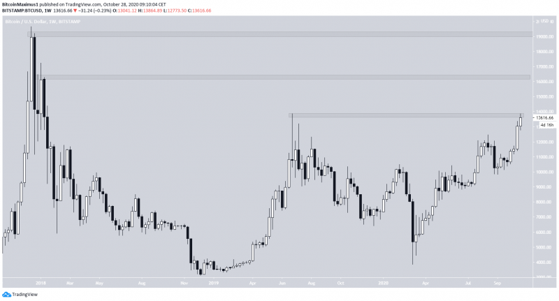 Дневные индикаторы на графике биткоина подают бычьи сигналы