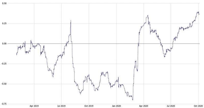 Ларри Чермак: Биткоин начинает усиленно коррелировать с S&P 500 при падениях на рынках