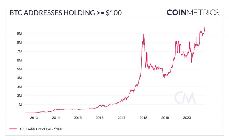 Отчет Coin Metrics: Биткоин готов к самому большому прорыву