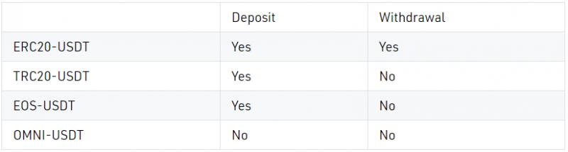 KuCoin сообщила о возобновлении ввода/вывода BTC, ETH и USDT
