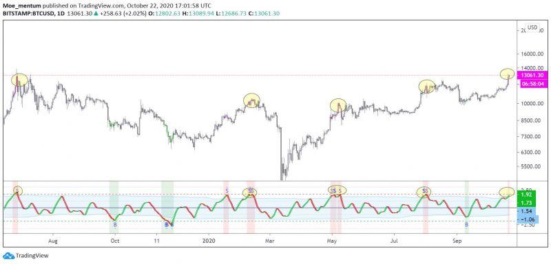 Опрос Real Vision указал на позитивный настрой среди биткоин-инвесторов