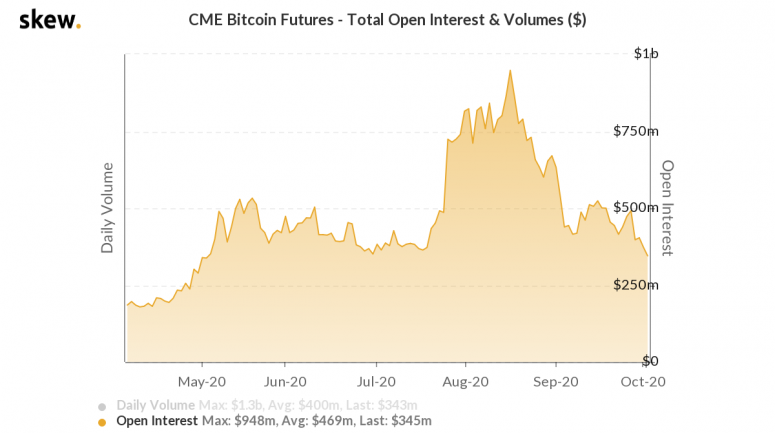 На CME открытый интерес по биткоин-фьючерсам CME обвалился на 64%