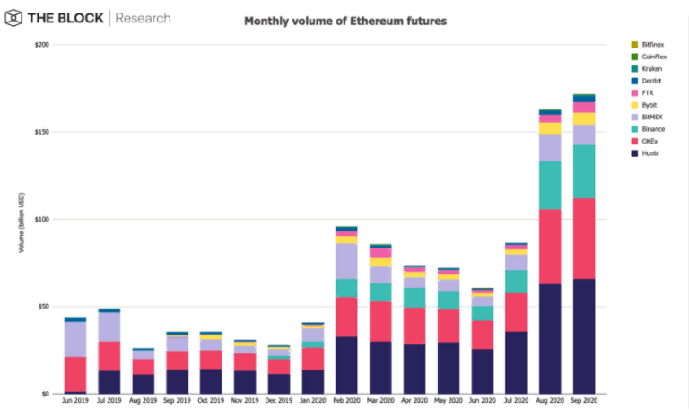 Объем торгов ETH-фьючерсами в сентябре вырос до рекордной отметки