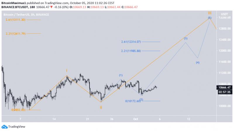 Технические индикаторы указывают на бычий сценарий по биткоину