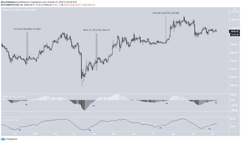 Симметричный треугольник укажет направление цены биткона