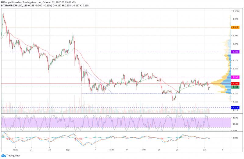 Анализ цен BTC, ETH, XRP (02.10.20)