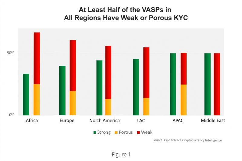 Исследование: Большая часть криптобирж не следует правилам KYC и AML