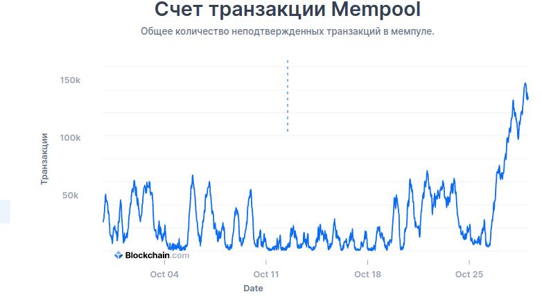 Количество неподтвержденных транзакций в мемпуле биткоина превысило 140 000