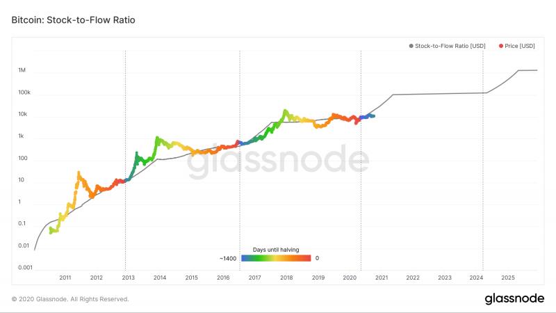 Аналитики ByteTree проанализировали модель Stock-to-Flow