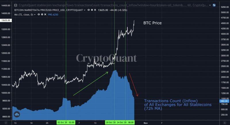 Цена биткоина начала падать вслед за фондовыми рынками