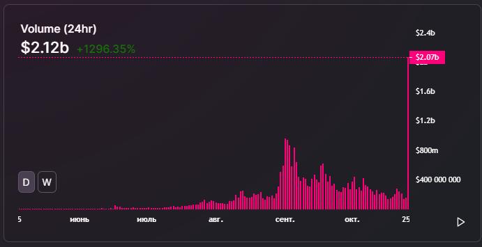 Объем торгов Uniswap достиг рекордного максимума в $2,12 млрд