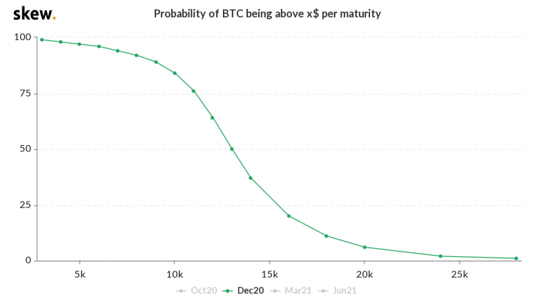 Участники рынка опционов не верят в рост цены биткоина выше $20 000 до конца года