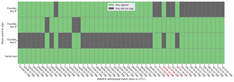 Coin Metrics проанализировали особенность хранения и вывода биткоинов с BitMEX