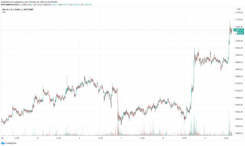 Подъем биткоина выше $11 000 привел к ликвидации коротких позиций на $50 млн