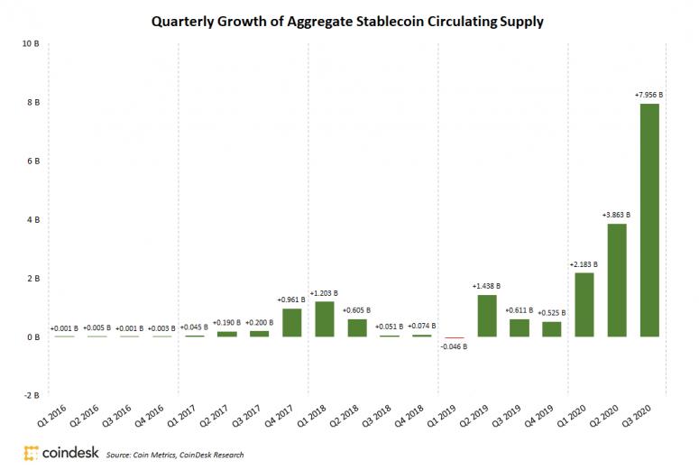 Капитализация стейблкоинов выросла до $20 млрд за третий квартал
