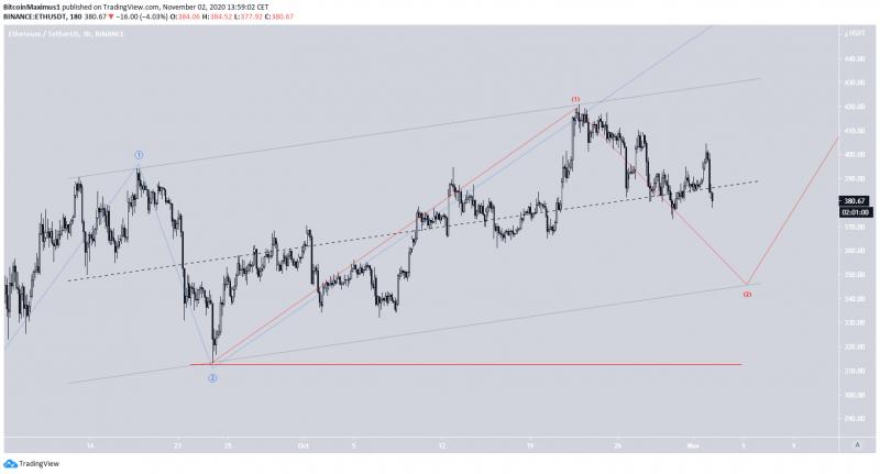 Технические индикаторы на дневном графике Ethereum начали подавать медвежьи сигналы