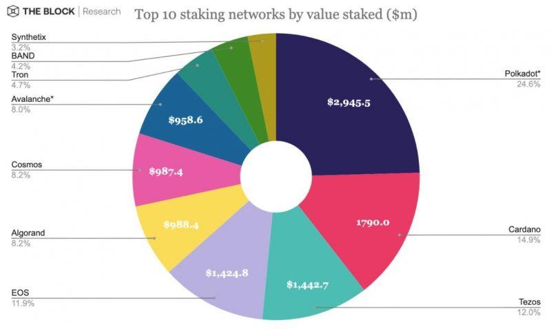 В сети Polkadot заблокированы для стейкинга токены на сумму около $3 млрд
