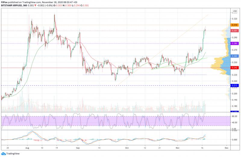Анализ цен BTC, ETH, XRP (18.11.20)