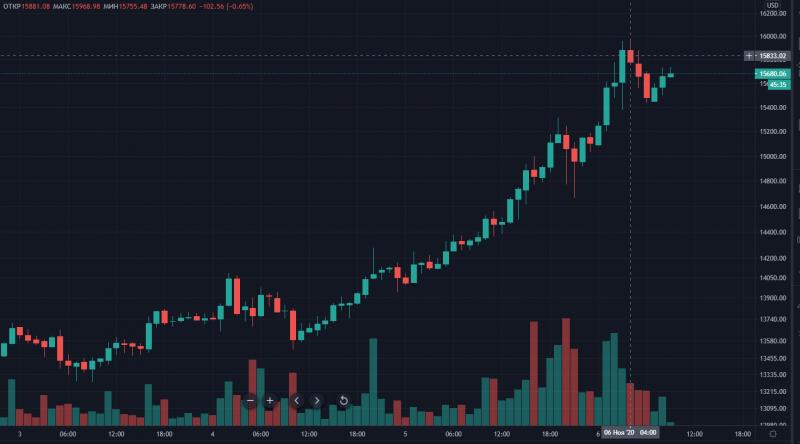 Курс биткоина приближается к отметке $16 000