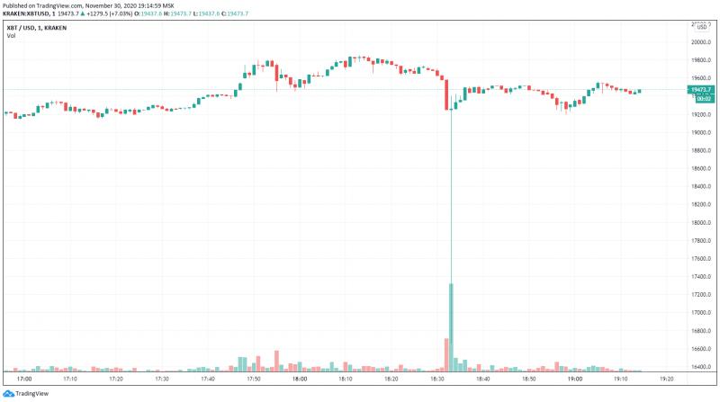 Цена биткоина на бирже Kraken резко рухнула на $3 000
