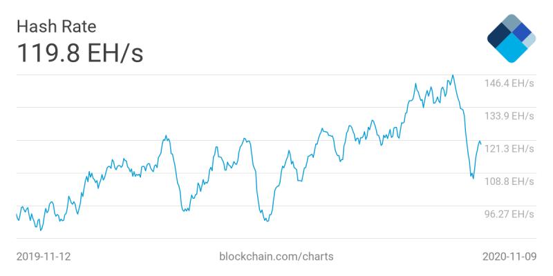 За сутки хешрейт биткоина поднялся сразу на 30%