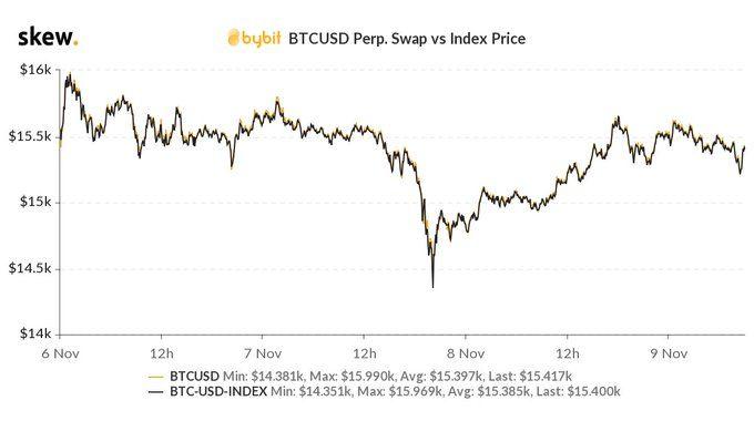 Ethereum начинает все меньше коррелировать с биткоином