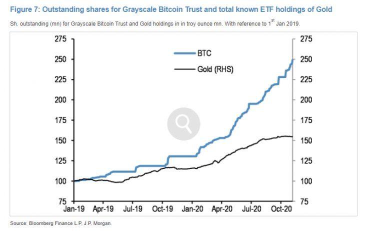 JPMorgan: Институционалы начинают отдавать предпочтение биткоину вместо золота