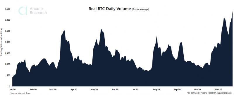 Объем торгов биткоином на спотовых биржах вырос до годового максимума