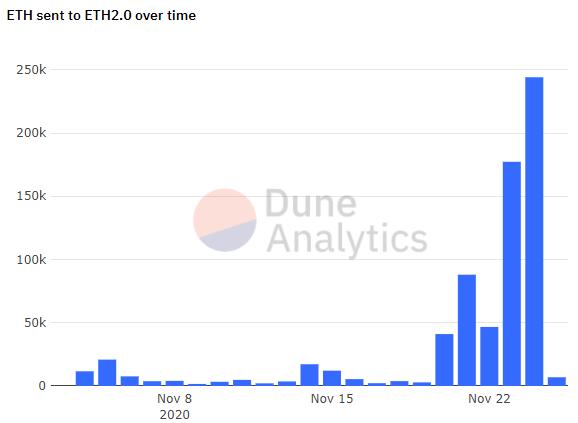 На адрес депозитного контракта Ethereum 2.0. внесено уже более 725 000 ETH