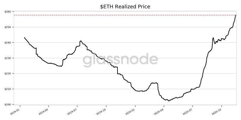 Реализованная цена биткоина выросла до исторического максимума