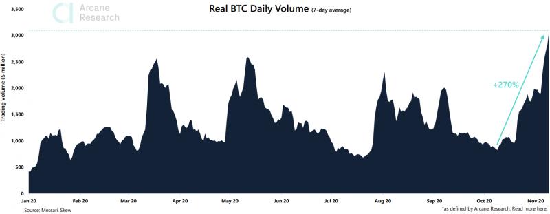Рост цены биткоина происходит на фоне рекордных объемов торгов
