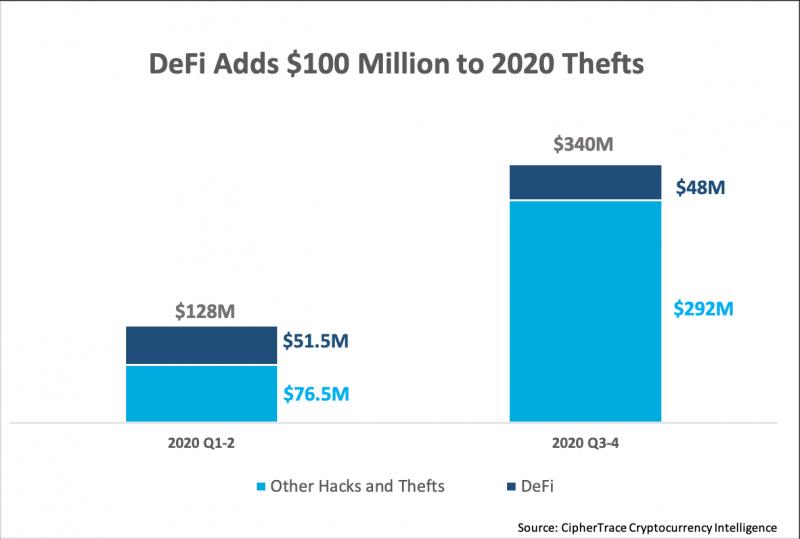 CipherTrace посчитали, какую сумму украли из DeFi-протоколов с начала года