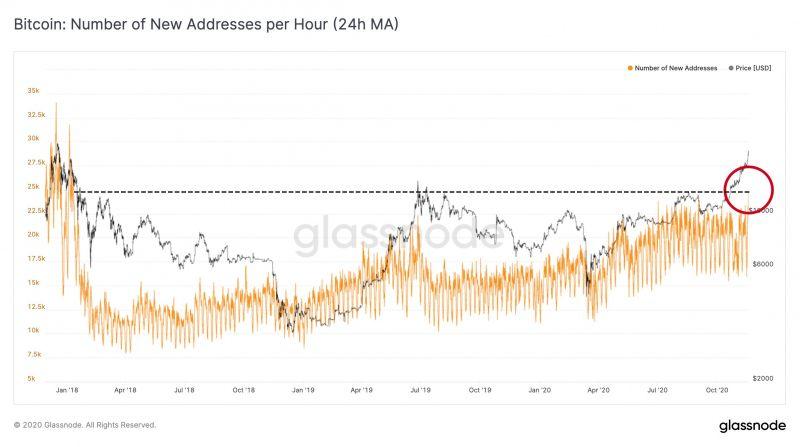 В сети биткоина за один час зарегистрировалось почти 25 000 новых адресов