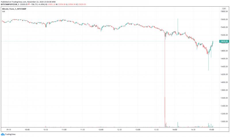 Курс биткоина на Bitstamp резко обвалился с €15 200 до €13 100