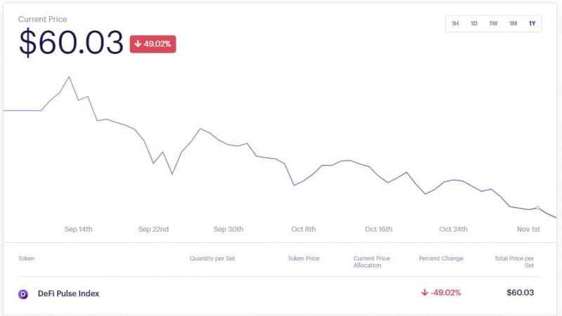 Цена фьючерса на индекс DeFi-токенов опустилась до июльских значений
