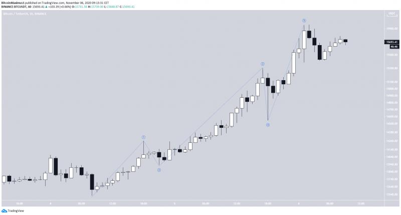На графике биткоина пока нет явственных признаков ослабления