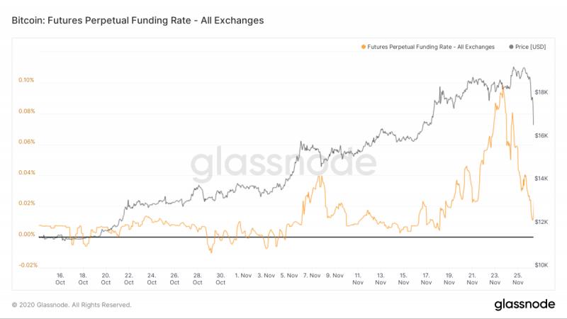 CEO Stack Funds назвал причину падения цены биткоина