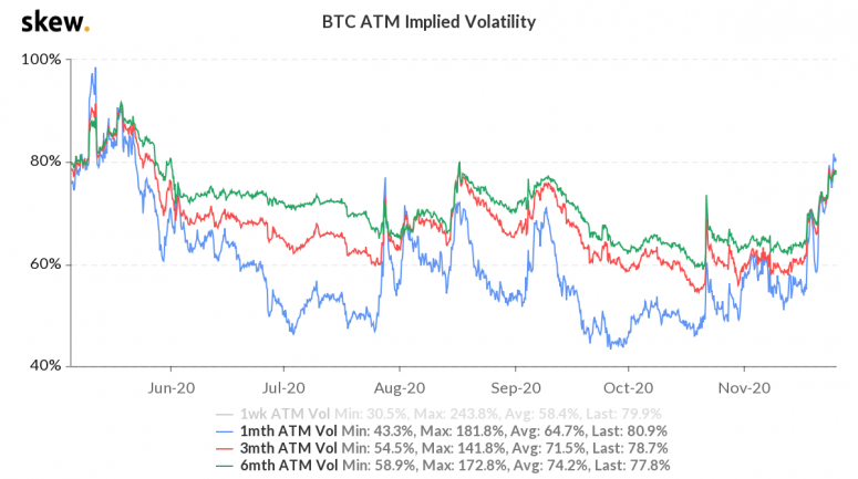 На рынке BTC-опционов верят в продолжение бычьего ралли