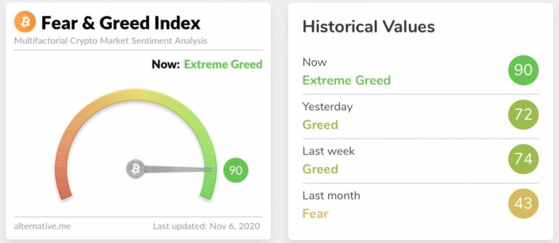 Индекс «страха и жадности» достиг экстремальных значений. Стоит ли паниковать?