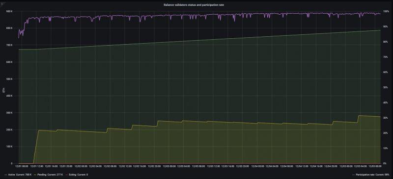 Виталик Бутерин отметил значительные масштабы притока средств в стейкинг Ethereum 2.0.