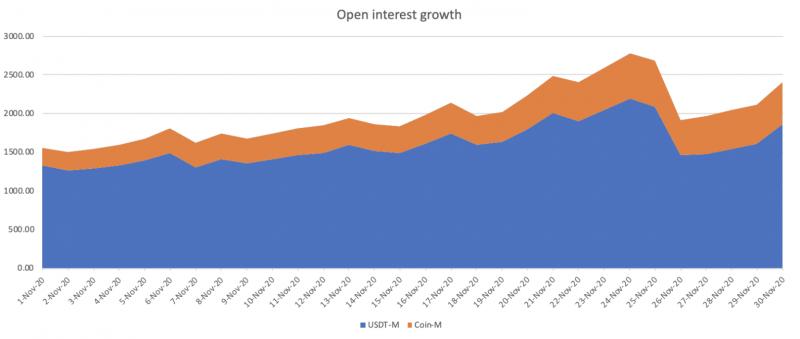 Binance фиксирует рекордную торговую активность на фоне роста цены BTC и запуска ETH 2.0.