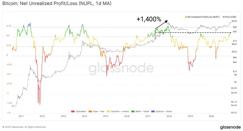 Glassnode: Шесть метрик указывают на рост биткоина выше $200 000