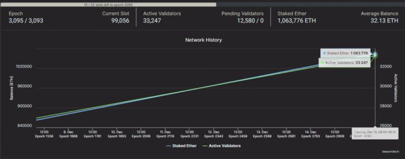 Пользователи Kraken отправили для стейкинга Ethereum 2.0 более 166 000 ETH