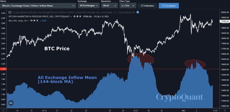 Рост цены биткоина заставил ходлеров вывести $3,6 млрд из долгосрочных резервов