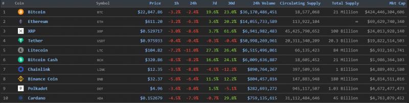 Цена биткоина опустилась ниже $23 000