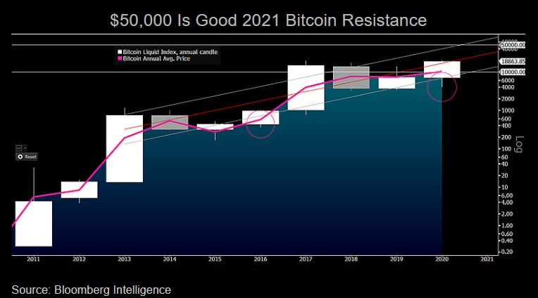 Bloomberg: Биткоин ждут новые рекорды