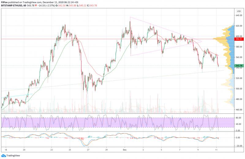Анализ цен BTC, ETH, XRP (11.12.20)