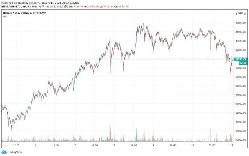 Аналитики прокомментировали падение цены биткоина к отметке $35 000